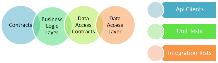 VENN Diagram of the layers in micro-service solution